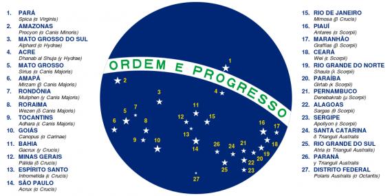 С чем связаны звёзды на бразильском флаге.